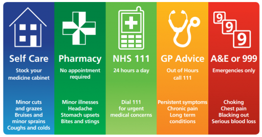 Details of NHS services: self care, pharmacy, NHS 111, GP, A&E