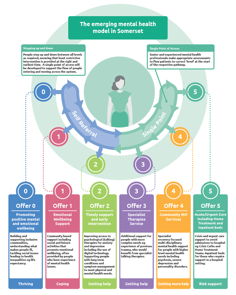 A graphic detailing an emerging mental health model for Somerset, picturing a sliding scale of integrated care (getting the right care at the right time in the right place).